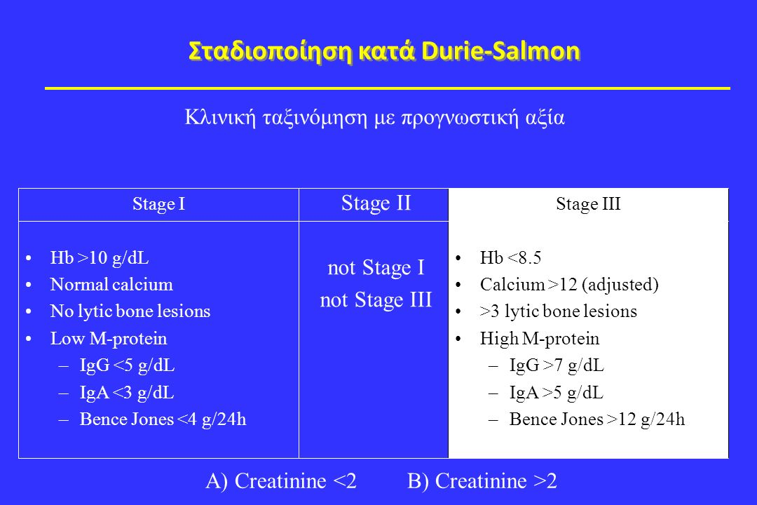 Κλινική ταξινόμηση με προγνωστική αξία A) Creatinine 2 Stage I Hb >10 g/dL Normal calcium No lytic bone lesions Low M-protein –IgG <5 g/dL –IgA <3 g/dL –Bence Jones <4 g/24h Stage III Hb <8.5 Calcium >12 (adjusted) >3 lytic bone lesions High M-protein –IgG >7 g/dL –IgA >5 g/dL –Bence Jones >12 g/24h Stage II not Stage I not Stage III Σταδιοποίηση κατά Durie-Salmon