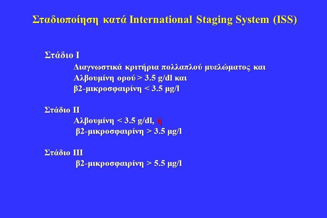 Σταδιοποίηση κατά International Staging System (ISS) Στάδιο Ι Διαγνωστικά κριτήρια πολλαπλού μυελώματος και Αλβουμίνη ορού > 3.5 g/dl και β2-μικροσφαιρίνη < 3.5 μg/l Στάδιο ΙΙ Αλβουμίνη < 3.5 g/dl, ή β2-μικροσφαιρίνη > 3.5 μg/l β2-μικροσφαιρίνη > 3.5 μg/l Στάδιο ΙΙΙ β2-μικροσφαιρίνη > 5.5 μg/l β2-μικροσφαιρίνη > 5.5 μg/l