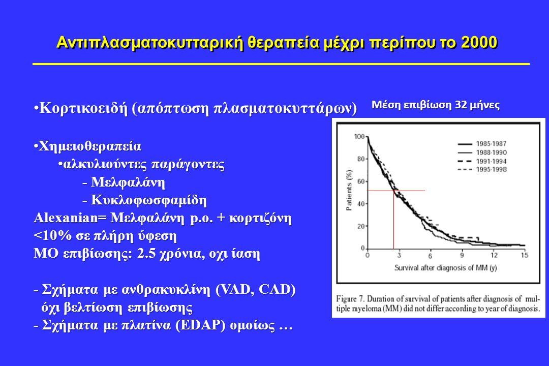 Αντιπλασματοκυτταρική θεραπεία μέχρι περίπου το 2000 Κορτικοειδή (απόπτωση πλασματοκυττάρων)Κορτικοειδή (απόπτωση πλασματοκυττάρων) ΧημειοθεραπείαΧημειοθεραπεία αλκυλιούντες παράγοντεςαλκυλιούντες παράγοντες - Μελφαλάνη - Κυκλοφωσφαμίδη Alexanian= Μελφαλάνη p.o.