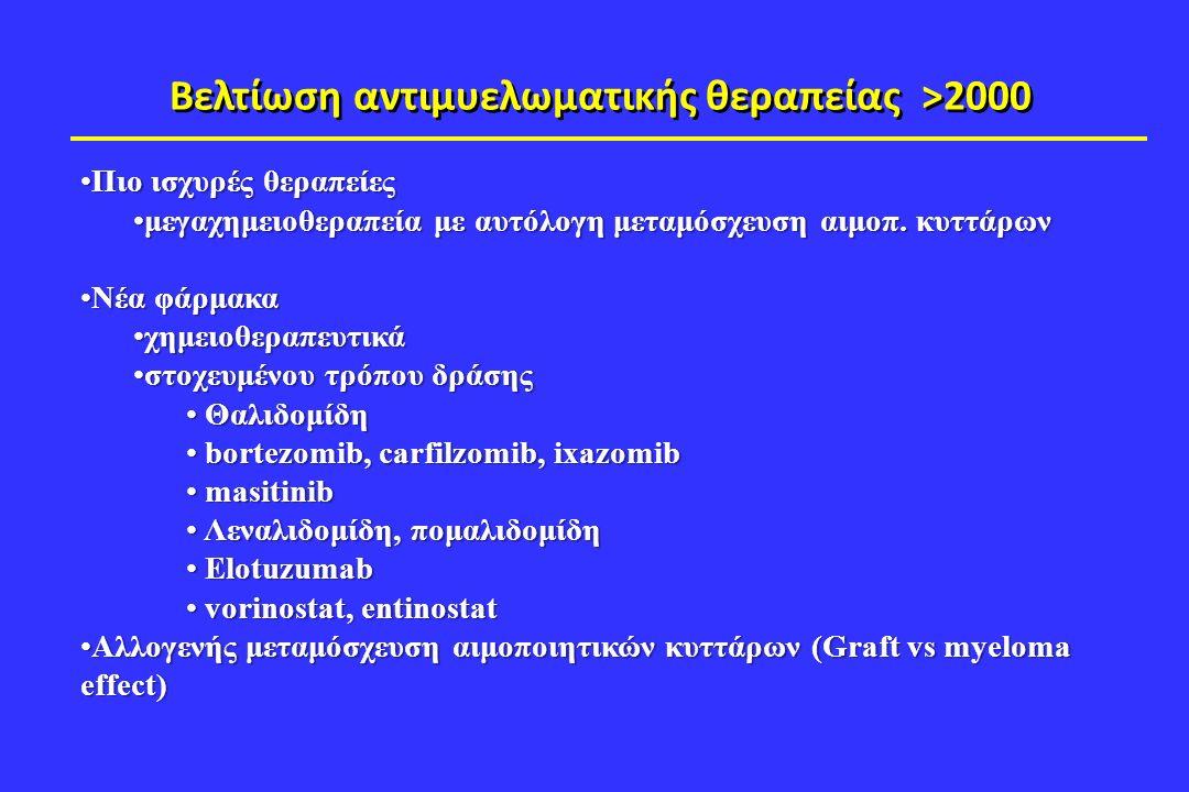 Βελτίωση αντιμυελωματικής θεραπείας >2000 Πιο ισχυρές θεραπείεςΠιο ισχυρές θεραπείες μεγαχημειοθεραπεία με αυτόλογη μεταμόσχευση αιμοπ.