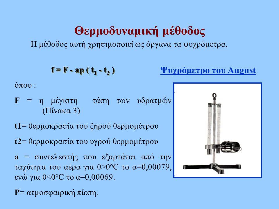 Θερμοδυναμική μέθοδος Η μέθοδος αυτή χρησιμοποιεί ως όργανα τα ψυχρόμετρα. Ψυχρόμετρο του August όπου : F = η μέγιστη τάση των υδρατμών (Πίνακα 3) t1=
