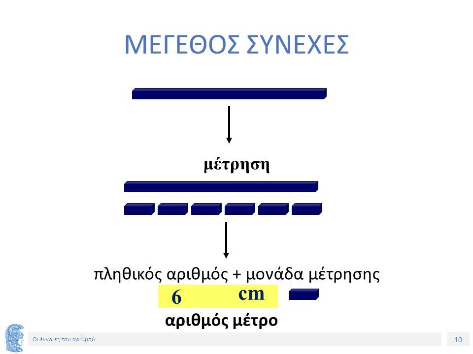 10 Οι έννοιες του αριθμού ΜΕΓΕΘΟΣ ΣΥΝΕΧΕΣ μέτρηση πληθικός αριθμός + μονάδα μέτρησης αριθμός μέτρο 6 cm