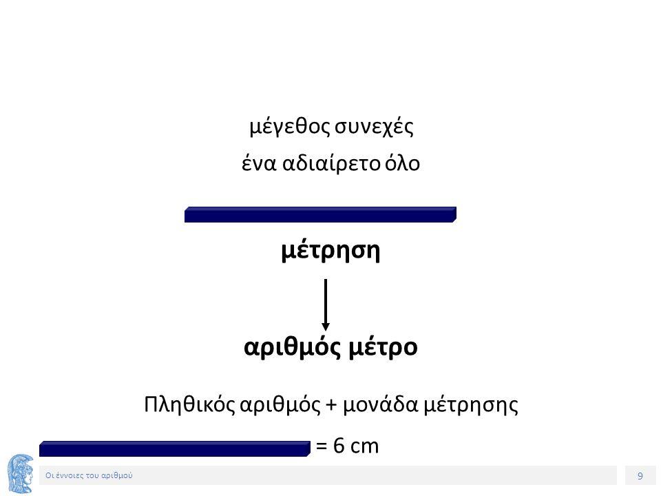 9 Οι έννοιες του αριθμού μέγεθος συνεχές ένα αδιαίρετο όλο μέτρηση αριθμός μέτρο Πληθικός αριθμός + μονάδα μέτρησης = 6 cm