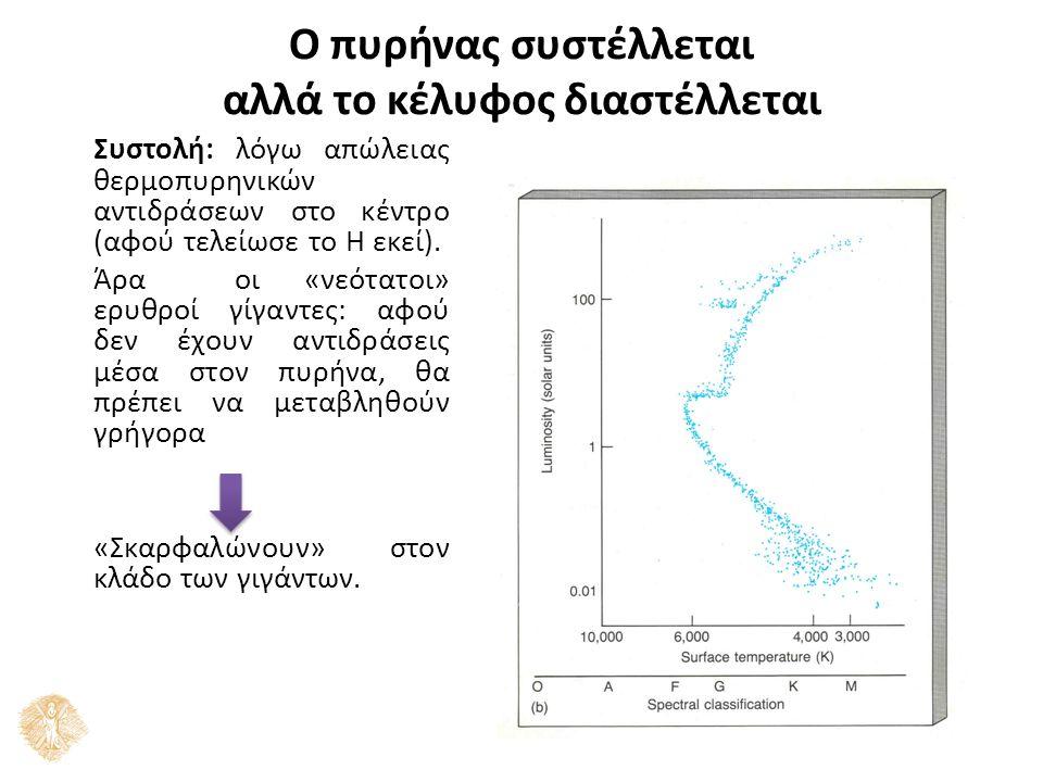 O πυρήνας συστέλλεται αλλά το κέλυφος διαστέλλεται Συστολή: λόγω απώλειας θερμοπυρηνικών αντιδράσεων στο κέντρο (αφού τελείωσε το H εκεί).