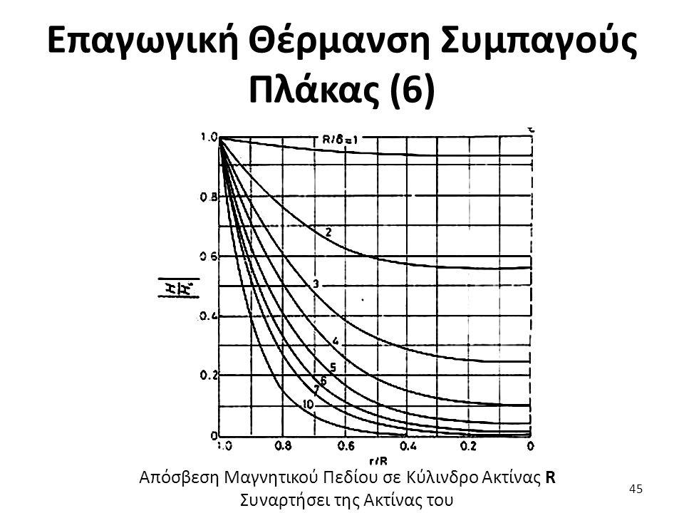 Επαγωγική Θέρμανση Συμπαγούς Πλάκας (6) 45 Απόσβεση Μαγνητικού Πεδίου σε Κύλινδρο Ακτίνας R Συναρτήσει της Ακτίνας του