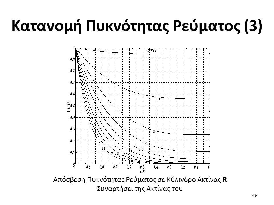 48 Απόσβεση Πυκνότητας Ρεύματος σε Κύλινδρο Ακτίνας R Συναρτήσει της Ακτίνας του Κατανομή Πυκνότητας Ρεύματος (3)
