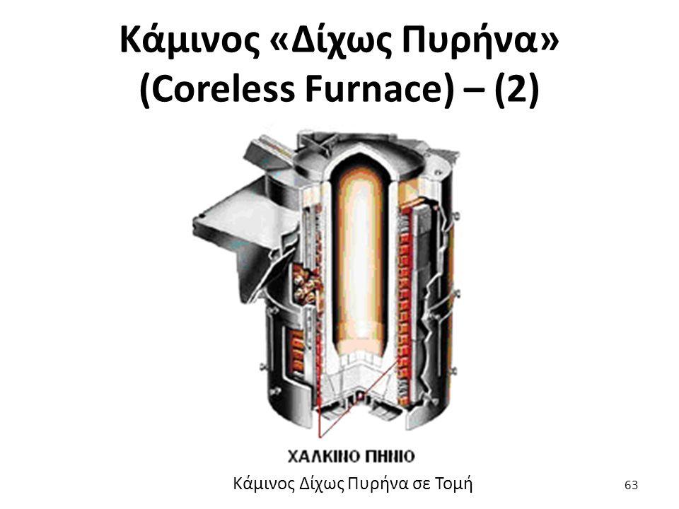 Κάμινος «Δίχως Πυρήνα» (Coreless Furnace) – (2) 63 Κάμινος Δίχως Πυρήνα σε Τομή