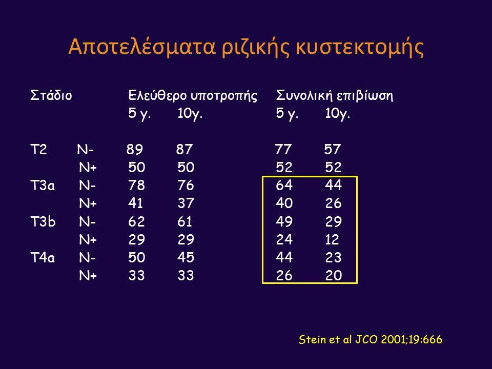 Αποτελέσματα ριζικής κυστεκτομής ΣτάδιοΕλεύθερο υποτροπήςΣυνολική επιβίωση 5 y.10y.5 y.10y.