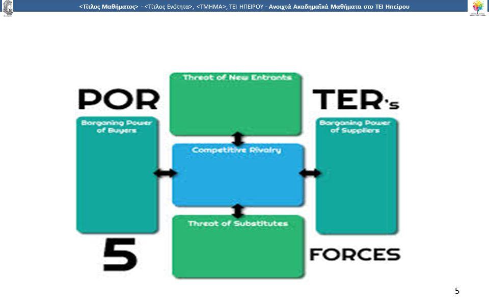 1616 -,, ΤΕΙ ΗΠΕΙΡΟΥ - Ανοιχτά Ακαδημαϊκά Μαθήματα στο ΤΕΙ Ηπείρου Στρατηγική Ανάλυση του Εξωτερικού Περιβάλλοντος Απειλή Εισόδου Νέων Επιχειρήσεων στον Κλάδο – Επομένως η είσοδος νέων παικτών περιορίζει τη δυναμική των κερδών του κλάδου.