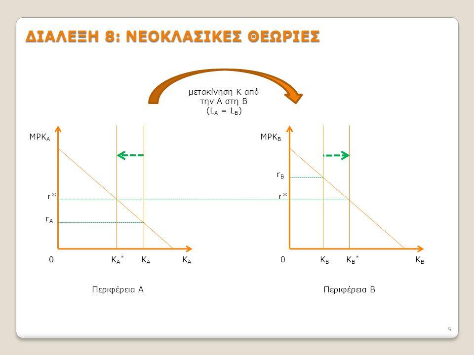 9 MPK A MPK B rArA 0KΑKΑ KBKB μετακίνηση Κ από την Α στη Β (L A = L B ) 0 rBrB r* KΑKΑ KΑ*KΑ* KB*KB* KBKB Περιφέρεια ΑΠεριφέρεια Β