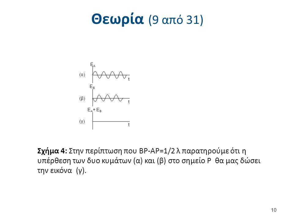 Θεωρία (9 από 31) 10 t t t ΕΒΕΒ Ε Α + Ε Β ΕΑΕΑ (α) (β) (γ) Σχήμα 4: Στην περίπτωση που ΒΡ-ΑΡ=1/2 λ παρατηρούμε ότι η υπέρθεση των δυο κυμάτων (α) και (β) στο σημείο P θα μας δώσει την εικόνα (γ).