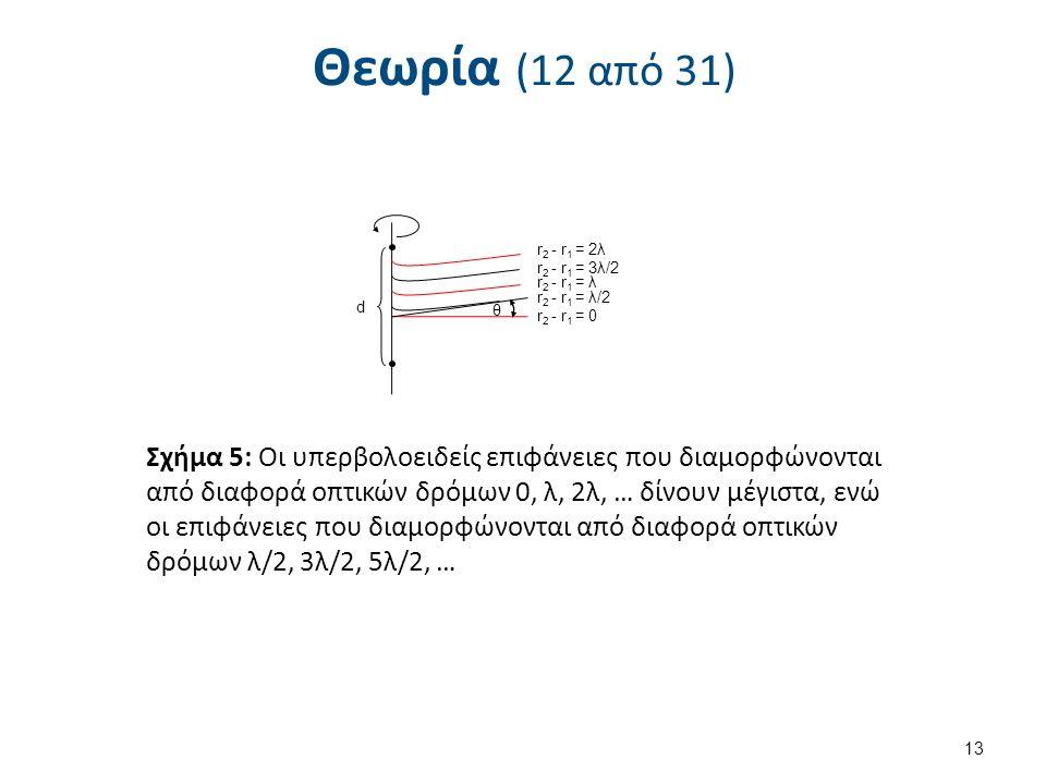 Θεωρία (12 από 31) 13 d r 2 - r 1 = 0 θ r 2 - r 1 = λ/2 r 2 - r 1 = λ r 2 - r 1 = 3λ/2 r 2 - r 1 = 2λ Σχήμα 5: Οι υπερβολοειδείς επιφάνειες που διαμορφώνονται από διαφορά οπτικών δρόμων 0, λ, 2λ, … δίνουν μέγιστα, ενώ οι επιφάνειες που διαμορφώνονται από διαφορά οπτικών δρόμων λ/2, 3λ/2, 5λ/2, …