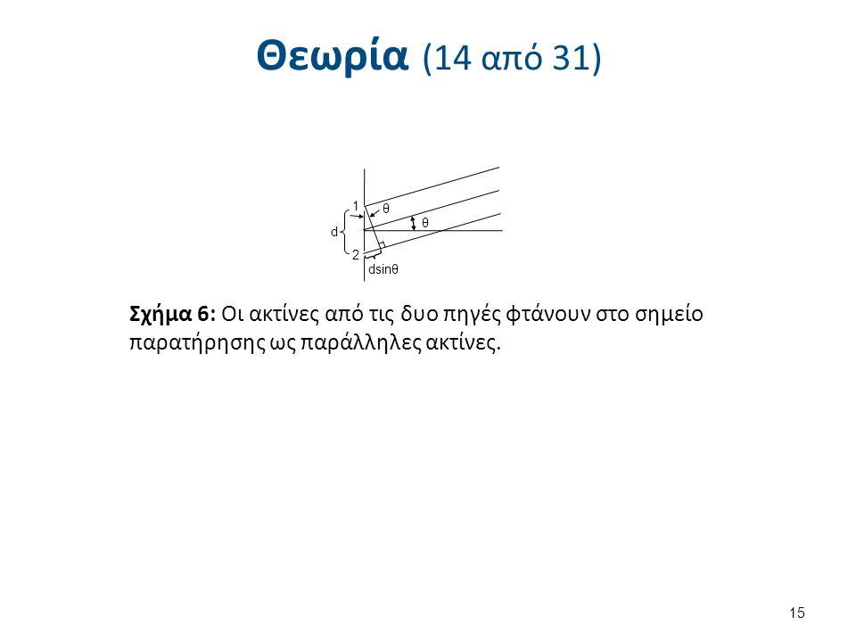 Θεωρία (14 από 31) 15 θ θ dsinθ d 1 2 Σχήμα 6: Οι ακτίνες από τις δυο πηγές φτάνουν στο σημείο παρατήρησης ως παράλληλες ακτίνες.