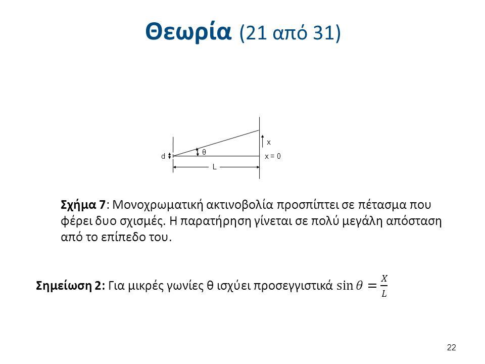 Θεωρία (21 από 31) 22 θ x = 0 x L d Σχήμα 7: Μονοχρωματική ακτινοβολία προσπίπτει σε πέτασμα που φέρει δυο σχισμές.