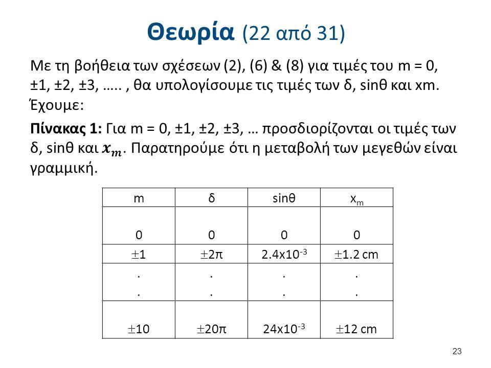 Θεωρία (22 από 31) 23 mδsinθxmxm 0 0 0 0 11 2π2π 2.4x10 -3  1.2 cm................