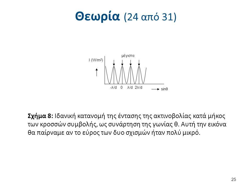 Θεωρία (24 από 31) 25 sinθ Ι (W/m 2 ) 0λ/d2λ/d-λ/d μέγιστα Σχήμα 8: Ιδανική κατανομή της έντασης της ακτινοβολίας κατά μήκος των κροσσών συμβολής, ως συνάρτηση της γωνίας θ.