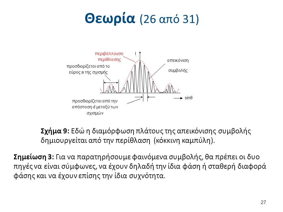 Θεωρία (26 από 31) 27 περιβάλλουσα περίθλασης απεικόνιση συμβολής Ι sinθ προσδιορίζεται από το εύρος a της σχισμής προσδιορίζεται από την απόσταση d μεταξύ των σχισμών Σχήμα 9: Εδώ η διαμόρφωση πλάτους της απεικόνισης συμβολής δημιουργείται από την περίθλαση (κόκκινη καμπύλη).