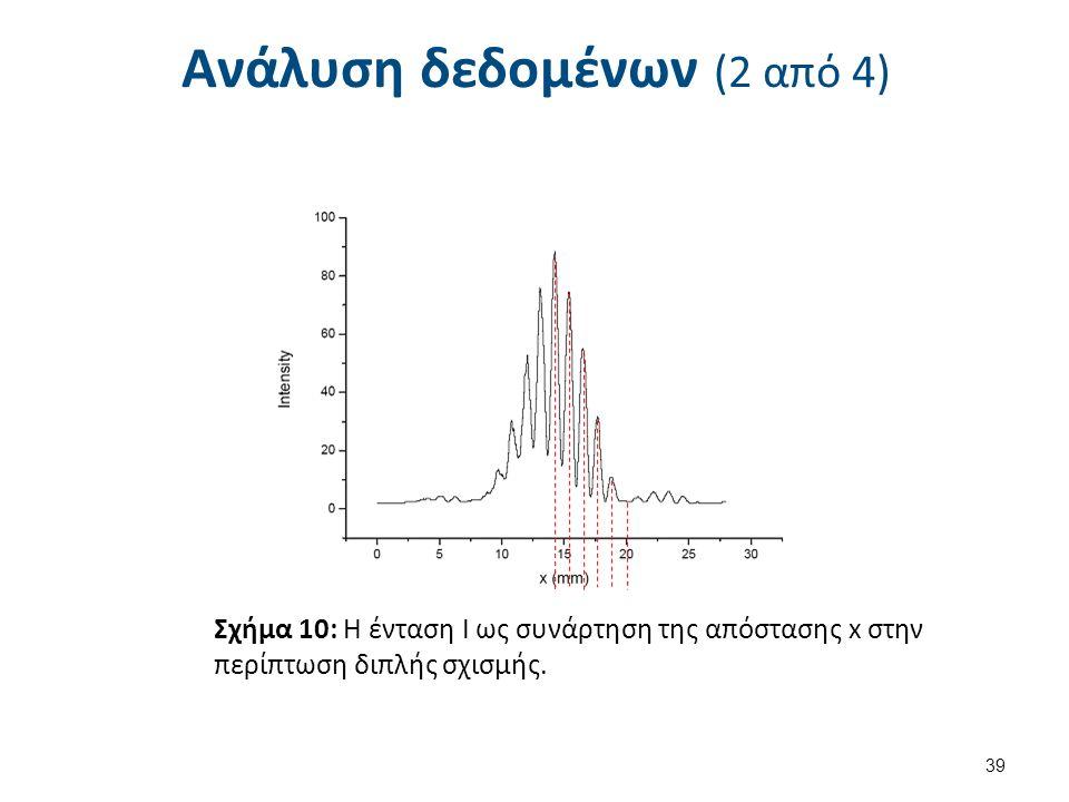 Ανάλυση δεδομένων (2 από 4) 39 Σχήμα 10: Η ένταση Ι ως συνάρτηση της απόστασης x στην περίπτωση διπλής σχισμής.