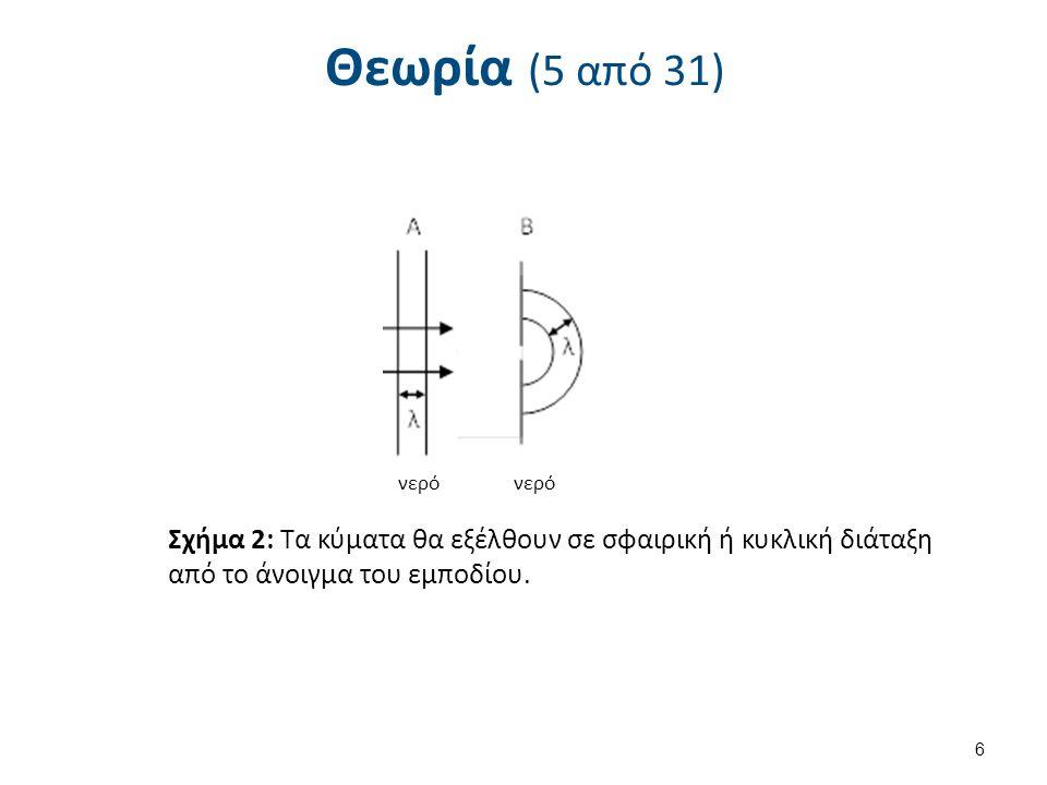Θεωρία (5 από 31) 6 νερό Σχήμα 2: Τα κύματα θα εξέλθουν σε σφαιρική ή κυκλική διάταξη από το άνοιγμα του εμποδίου.