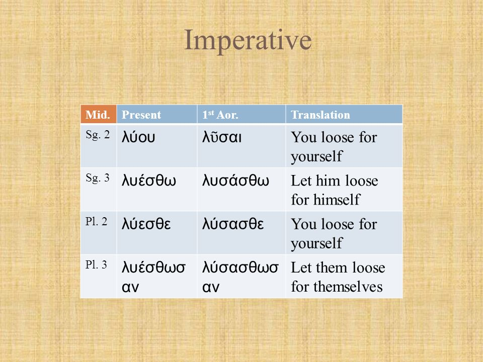 Imperative Pass.Present1 st Aor.Translation Sg.2 λύουλύθητι You be loosed Sg.