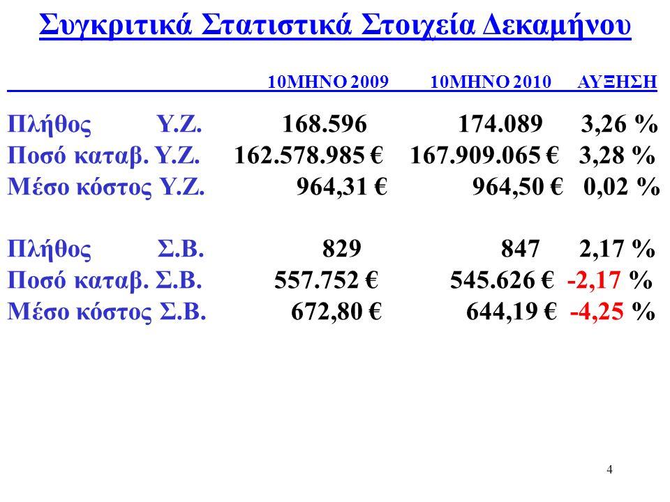 4 Συγκριτικά Στατιστικά Στοιχεία Δεκαμήνου Πλήθος Υ.Ζ.