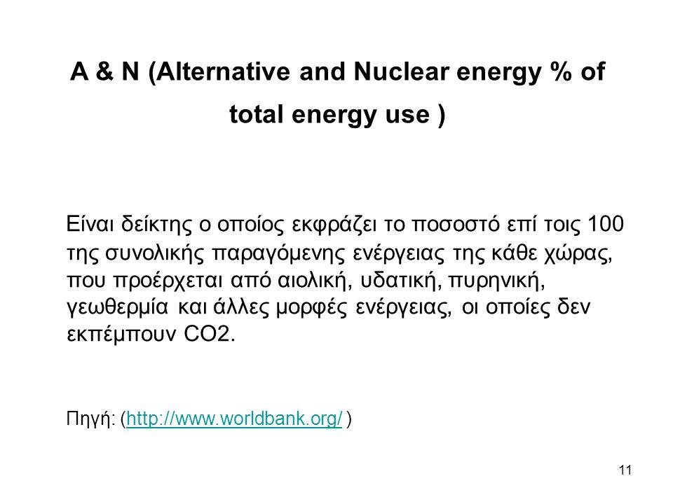 A & N (Alternative and Nuclear energy % of total energy use ) Είναι δείκτης ο οποίος εκφράζει το ποσοστό επί τοις 100 της συνολικής παραγόμενης ενέργειας της κάθε χώρας, που προέρχεται από αιολική, υδατική, πυρηνική, γεωθερμία και άλλες μορφές ενέργειας, οι οποίες δεν εκπέμπουν CO2.