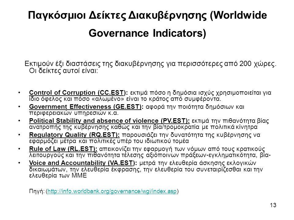 Παγκόσμιοι Δείκτες Διακυβέρνησης (Worldwide Governance Indicators) Εκτιμούν έξι διαστάσεις της διακυβέρνησης για περισσότερες από 200 χώρες. Οι δείκτε