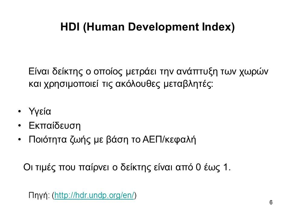 HDI (Human Development Index) Είναι δείκτης ο οποίος μετράει την ανάπτυξη των χωρών και χρησιμοποιεί τις ακόλουθες μεταβλητές: Υγεία Εκπαίδευση Ποιότητα ζωής με βάση το ΑΕΠ/κεφαλή Οι τιμές που παίρνει ο δείκτης είναι από 0 έως 1.