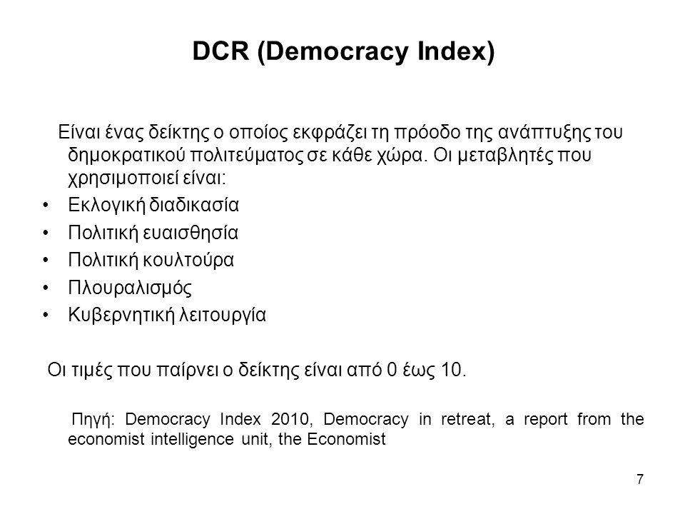 DCR (Democracy Index) Είναι ένας δείκτης ο οποίος εκφράζει τη πρόοδο της ανάπτυξης του δημοκρατικού πολιτεύματος σε κάθε χώρα. Οι μεταβλητές που χρησι