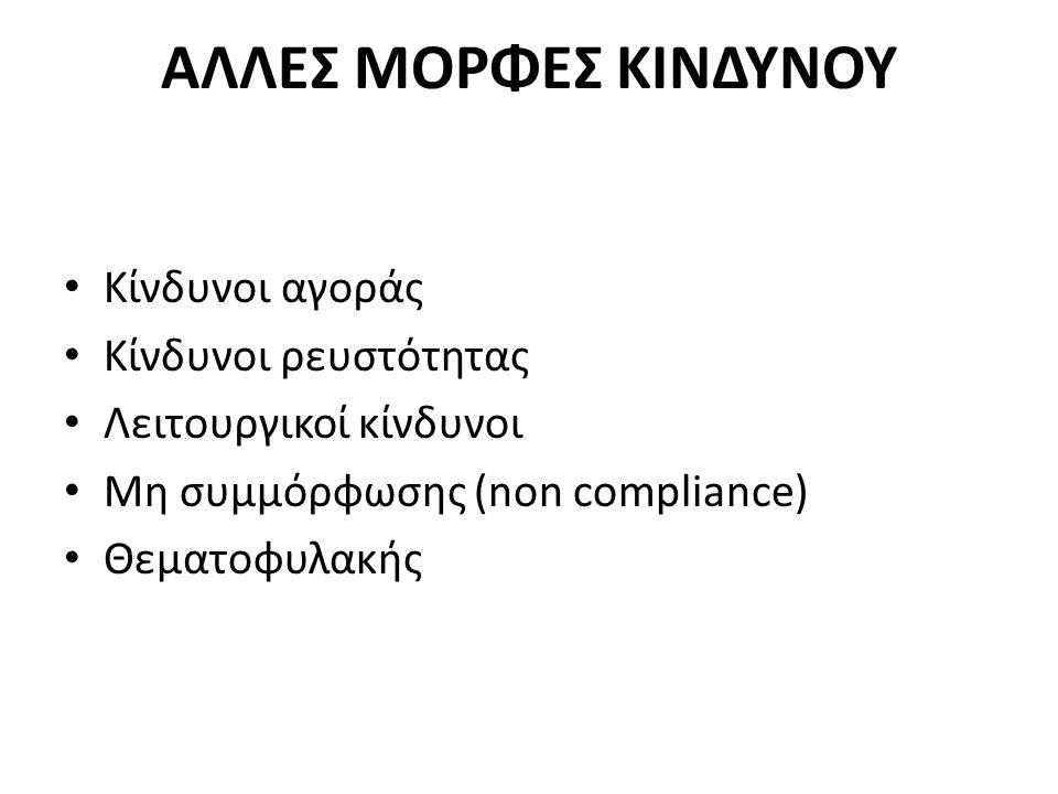 ΑΛΛΕΣ ΜΟΡΦΕΣ ΚΙΝΔΥΝΟΥ Κίνδυνοι αγοράς Κίνδυνοι ρευστότητας Λειτουργικοί κίνδυνοι Μη συμμόρφωσης (non compliance) Θεματοφυλακής