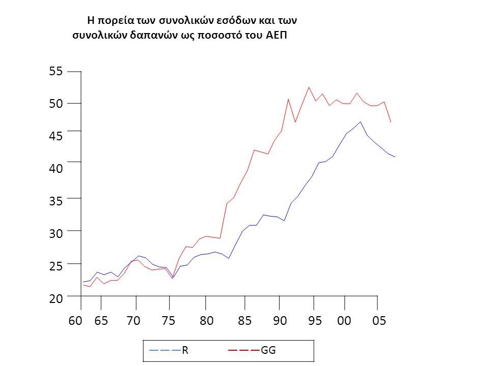 55 50 45 40 35 30 25 20 60 65 70 75 80 85 90 95 00 05 Η πορεία των συνολικών εσόδων και των συνολικών δαπανών ως ποσοστό του ΑΕΠ ———R ———GG
