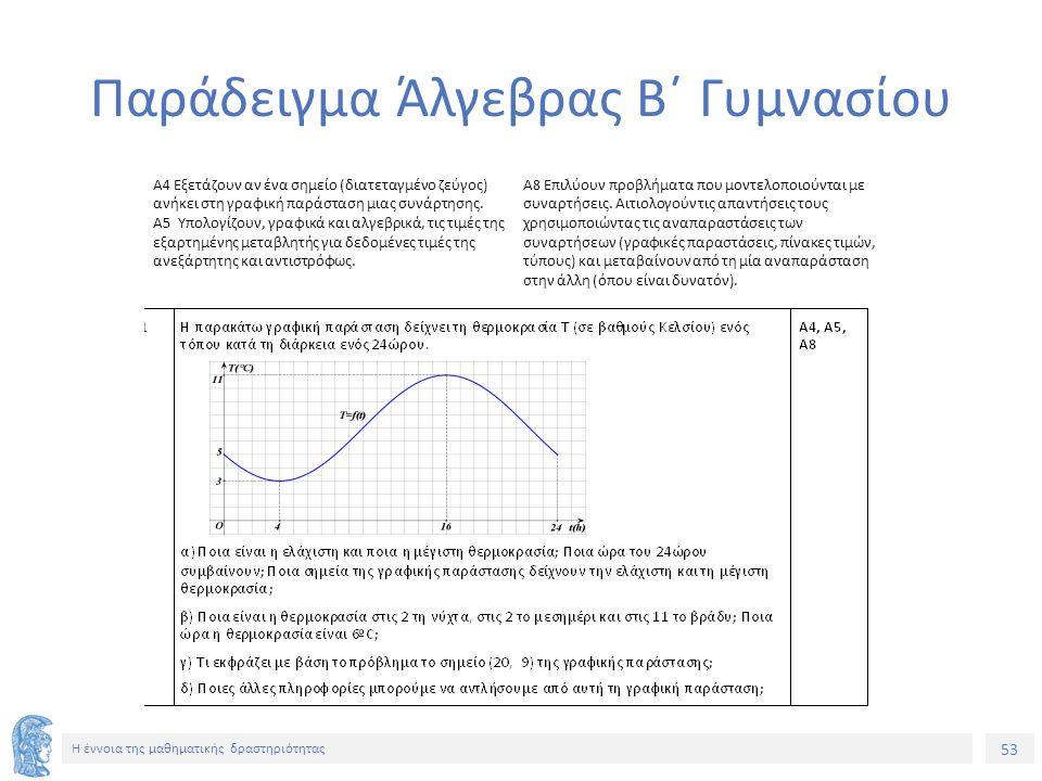 53 Η έννοια της μαθηματικής δραστηριότητας Παράδειγμα Άλγεβρας Β΄ Γυμνασίου Α4 Εξετάζουν αν ένα σημείο (διατεταγμένο ζεύγος) ανήκει στη γραφική παράσταση μιας συνάρτησης.