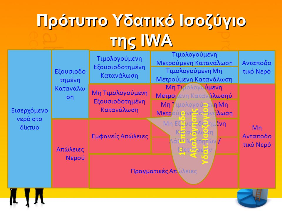 Πρότυπο Υδατικό Ισοζύγιο της IWA Εξουσιοδο τημένη Κατανάλω ση Απώλειες Νερού Εισερχόμενο νερό στο δίκτυο Τιμολογούμενη Εξουσιοδοτημένη Κατανάλωση Μη Τιμολογούμενη Εξουσιοδοτημένη Κατανάλωση Οικονομικέςς Απώλειες Τιμολογούμενη Μετρούμενη Κατανάλωση Τιμολογούμενη Μη Μετρούμενη Κατανάλωση Πραγματικές Απώλειες Μη Τιμολογούμενη Μετρούμενη Κατανάλωση Μη Τιμολογούμενη Μη Μετρούμενη Κατανάλωση Μη Εξουσιοδοτημένη Κατανάλωση Λάθη Μετρητών / Μετρήσεων Μη Ανταποδο τικό Νερό Ανταποδο τικό Νερό μετρούμενη κατανάλωση εγκαταστάσεων της επιχείρησης νερού, ή νερού που παρέχεται δωρεάν στο Δήμο ή σε ιδρύματα κ.α.
