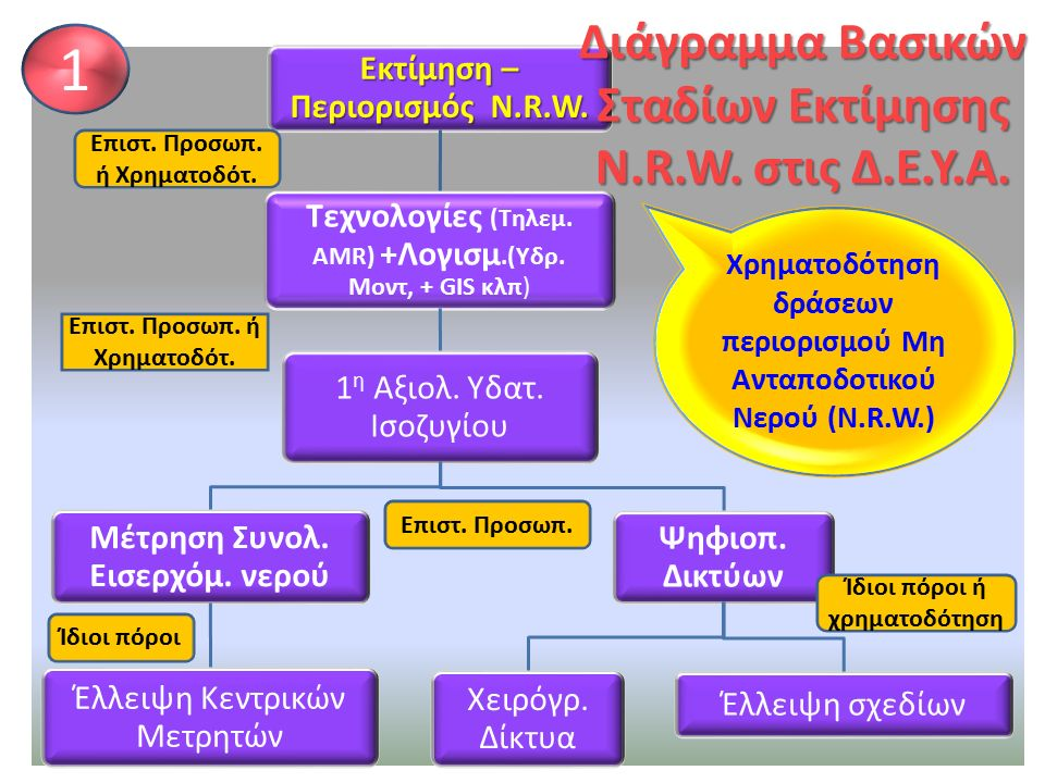 Εκτίμηση – Περιορισμός N.R.W. Τεχνολογίες (Τηλεμ. AMR) +Λογισμ.(Υδρ. Μοντ, + GIS κλπ) 1 η Αξιολ. Υδατ. Ισοζυγίου Μέτρηση Συνολ. Εισερχόμ. νερού Έλλειψ