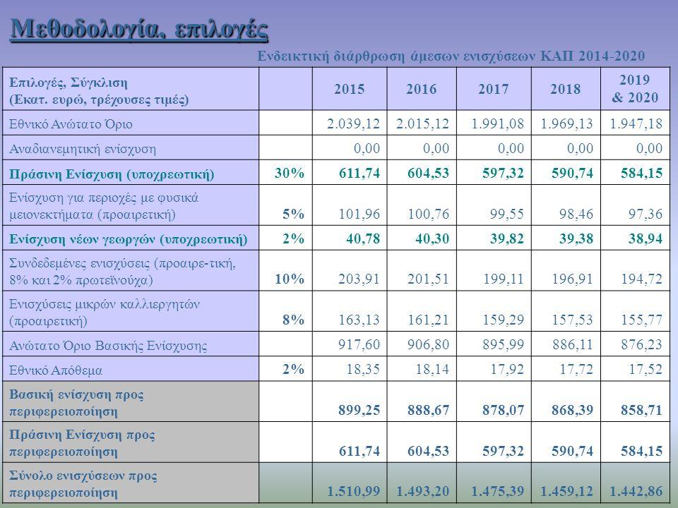Μεθοδολογία, επιλογές Ενδεικτική διάρθρωση άμεσων ενισχύσεων ΚΑΠ 2014-2020 Επιλογές, Σύγκλιση (Εκατ. ευρώ, τρέχουσες τιμές) 2015201620172018 2019 & 20
