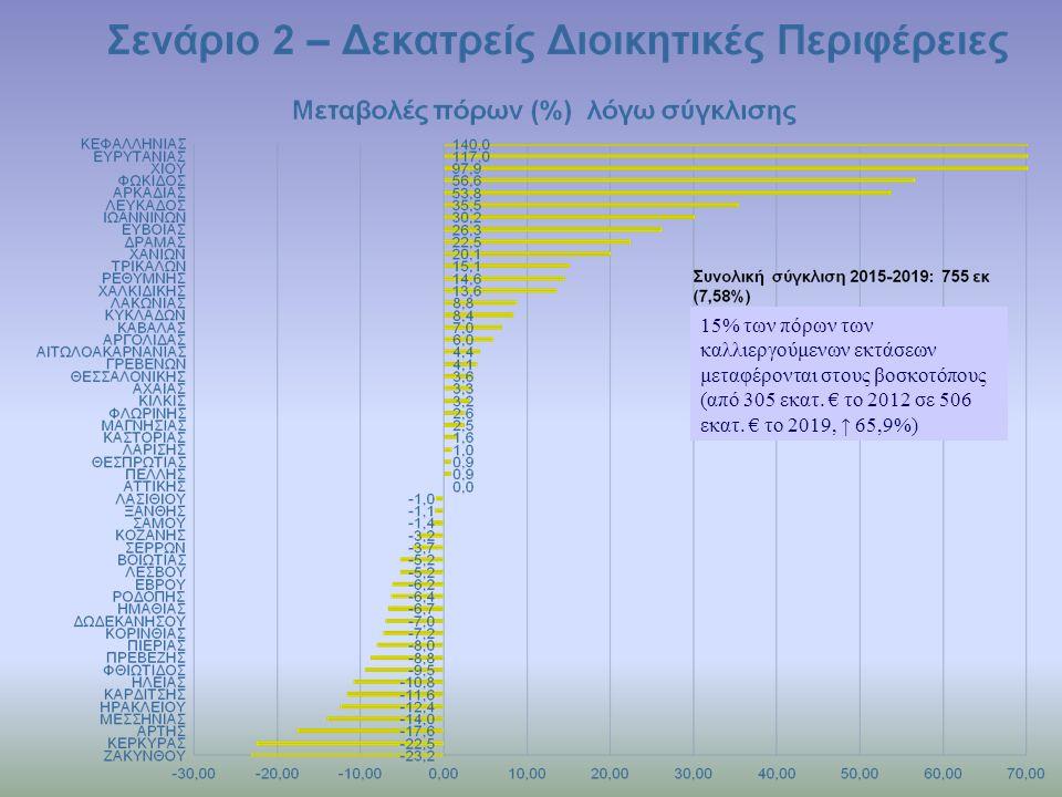 15% των πόρων των καλλιεργούμενων εκτάσεων μεταφέρονται στους βοσκοτόπους (από 305 εκατ. € το 2012 σε 506 εκατ. € το 2019, ↑ 65,9%)