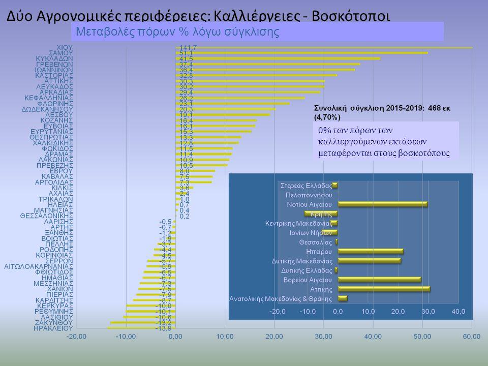 Δύο Αγρονομικές περιφέρειες: Καλλιέργειες - Βοσκότοποι 0% των πόρων των καλλιεργούμενων εκτάσεων μεταφέρονται στους βοσκοτόπους Μεταβολές πόρων % λόγω