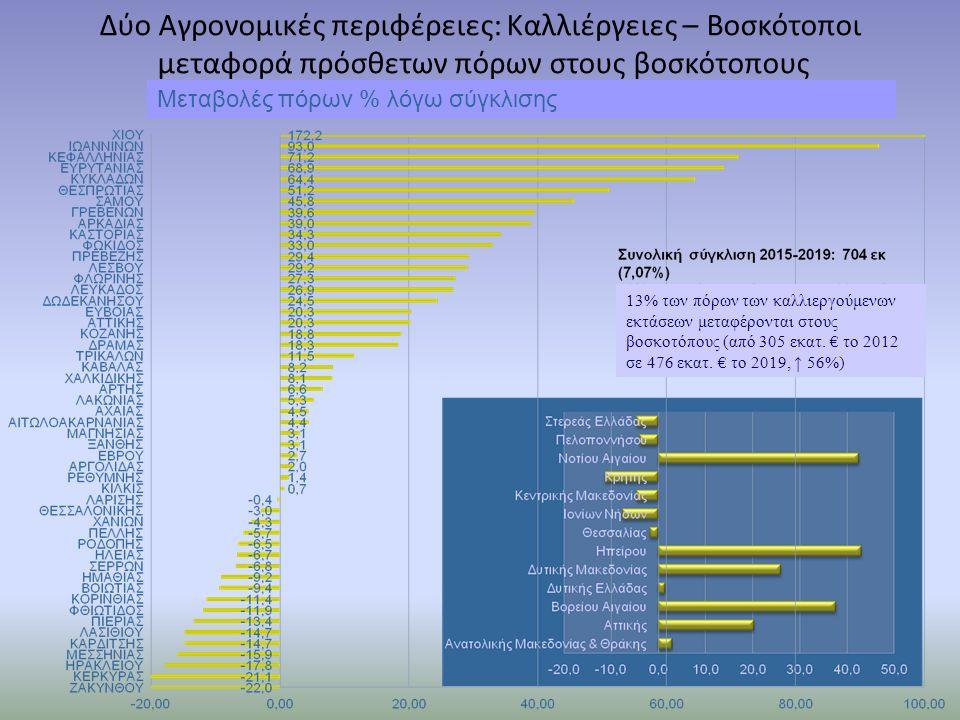 Δύο Αγρονομικές περιφέρειες: Καλλιέργειες – Βοσκότοποι μεταφορά πρόσθετων πόρων στους βοσκότοπους Μεταβολές πόρων % λόγω σύγκλισης 13% των πόρων των κ