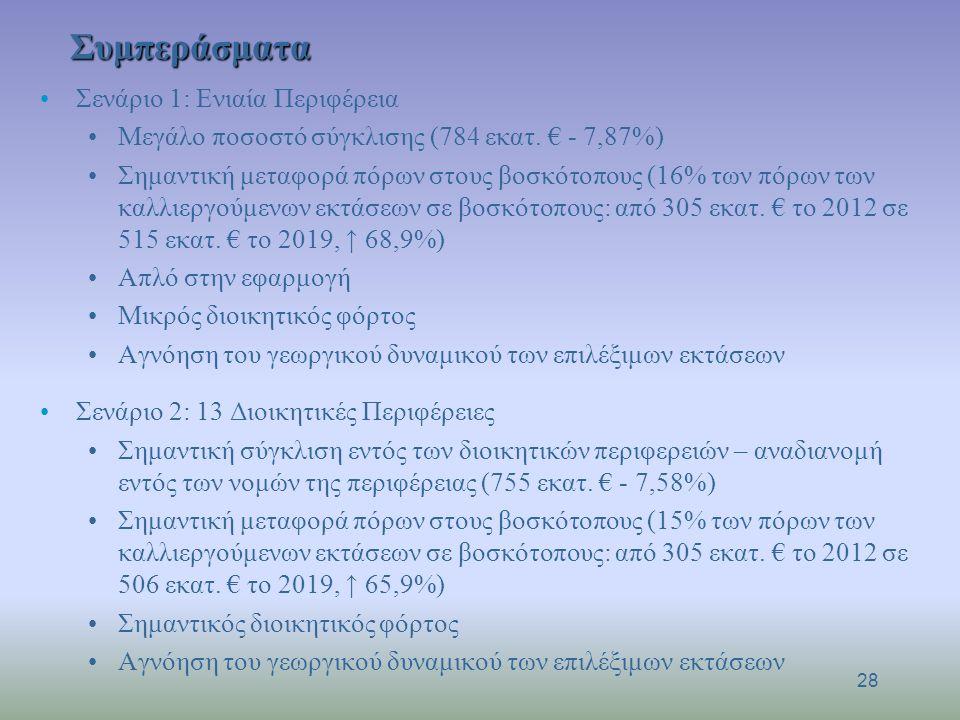 Συμπεράσματα Σενάριο 1: Ενιαία Περιφέρεια Μεγάλο ποσοστό σύγκλισης (784 εκατ. € - 7,87%) Σημαντική μεταφορά πόρων στους βοσκότοπους (16% των πόρων των