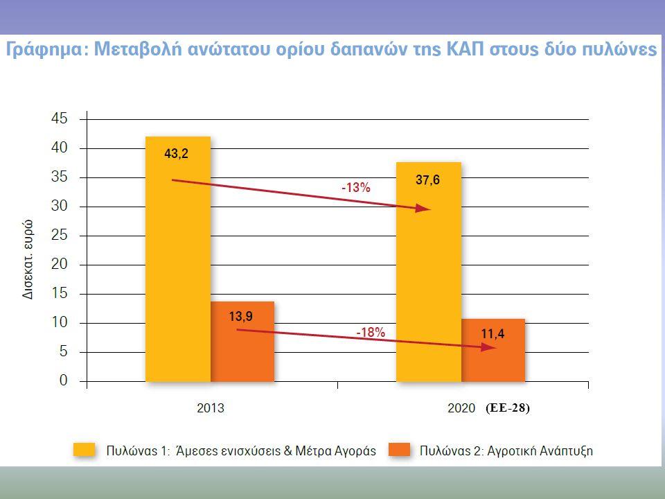 (Γράφημα 2) (EE-28)
