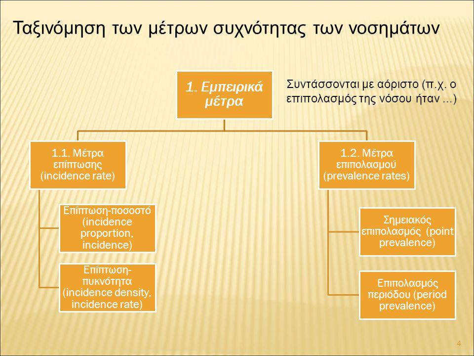 Ταξινόμηση των μέτρων συχνότητας των νοσημάτων 1. Εμπειρικά μέτρα 1.1.