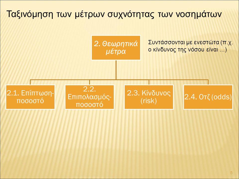 2. Θεωρητικά μέτρα 2.1. Επίπτωση- ποσοστό 2.2. Επιπολασμός- ποσοστό 2.3.