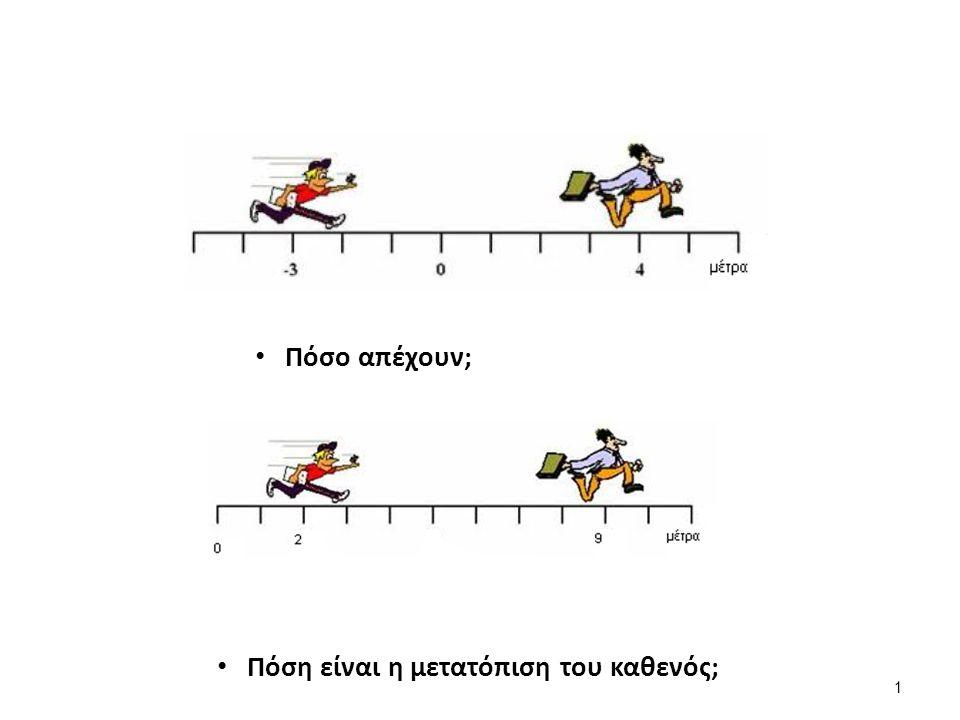 Διανυσματικό μέγεθος Μέτρο Διεύθυνση Φορά Αρχική θέση Τελική θέση Μετατόπιση Σύμβολο μέτρου διανύσματος 2
