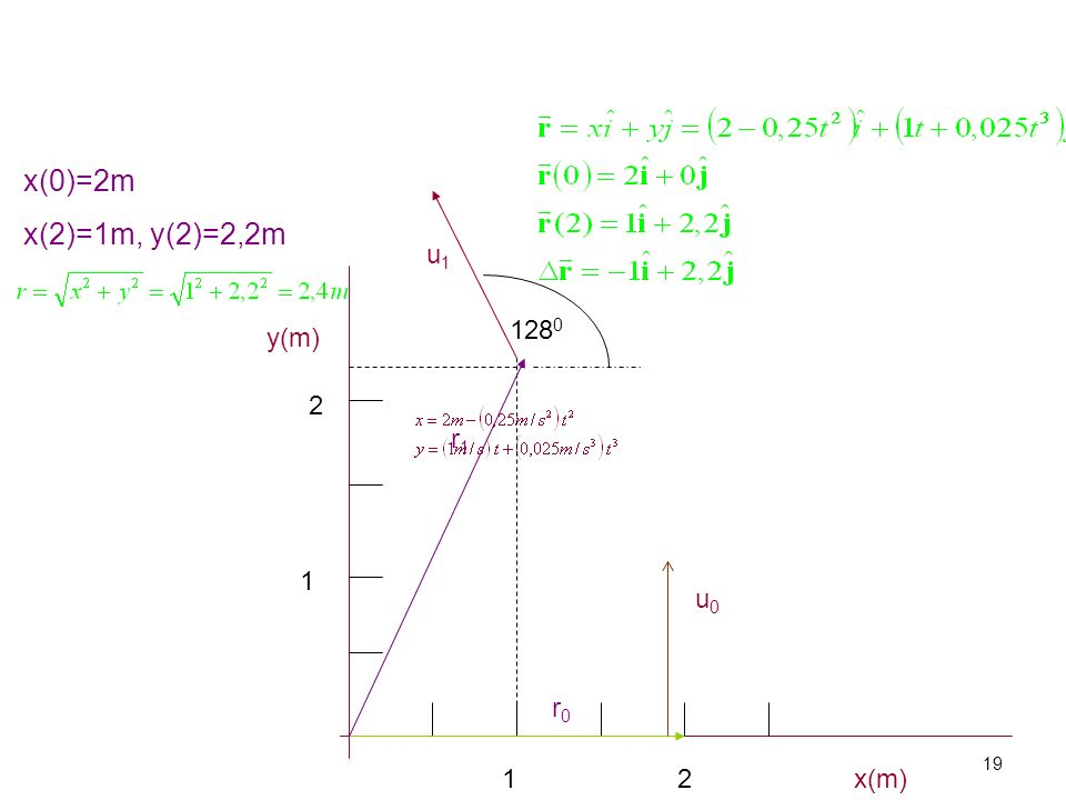 y(m) x(m)2 2 1 1 r0r0 r1r1 x(0)=2m x(2)=1m, y(2)=2,2m u0u0 u1u1 128 0 19