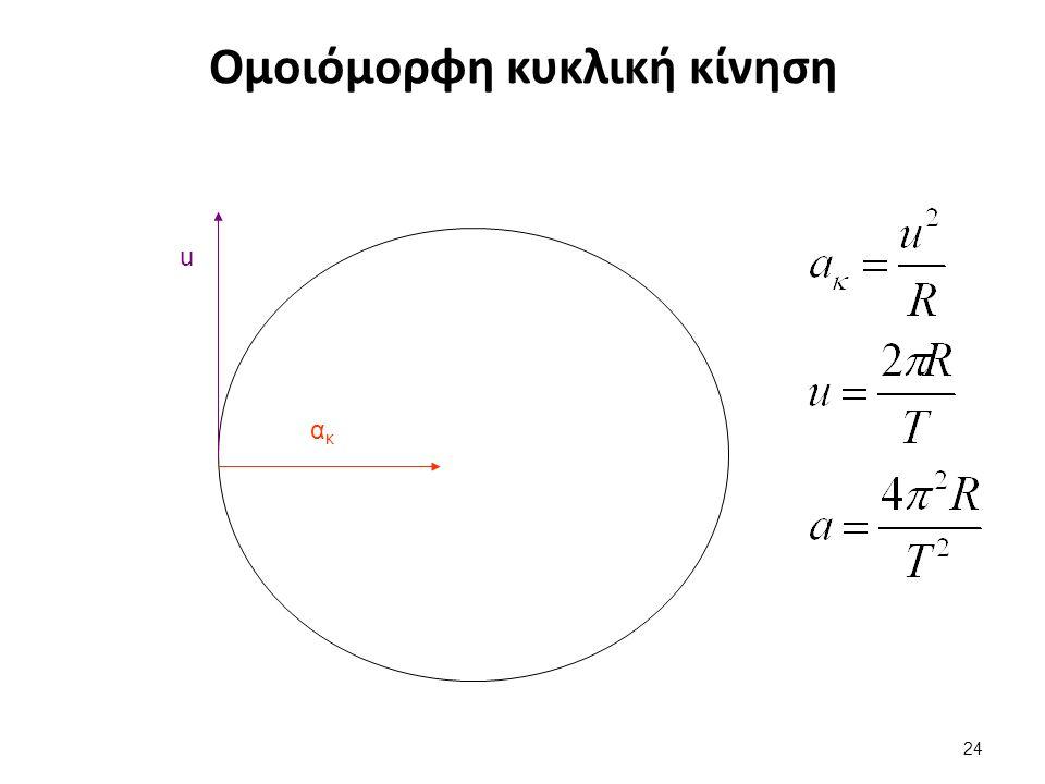 Ομοιόμορφη κυκλική κίνηση u ακακ 24