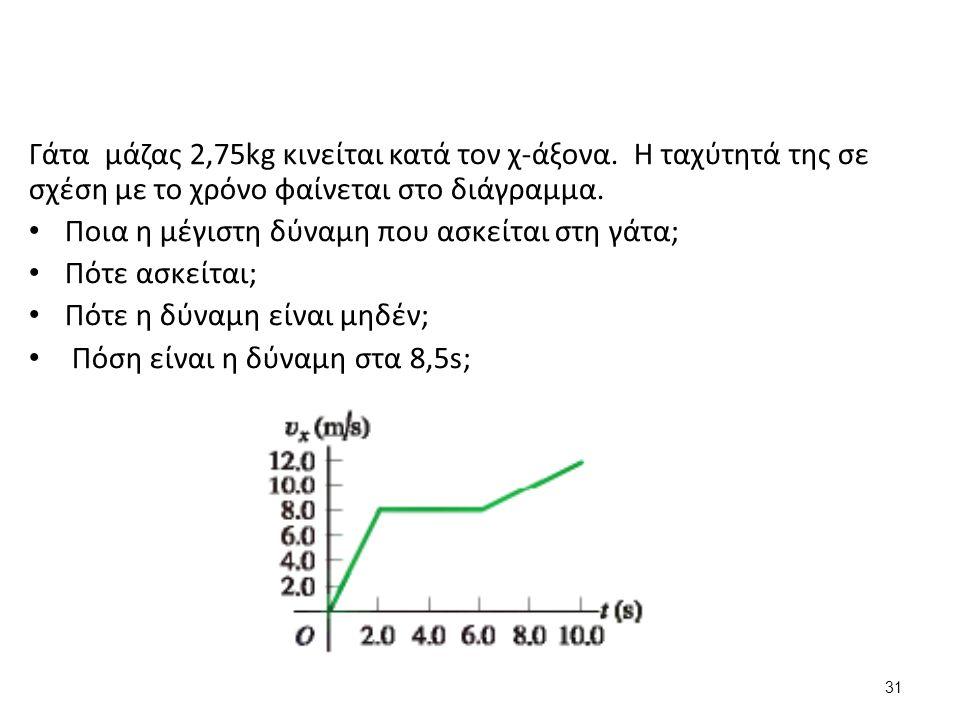 Γάτα μάζας 2,75kg κινείται κατά τον χ-άξονα.