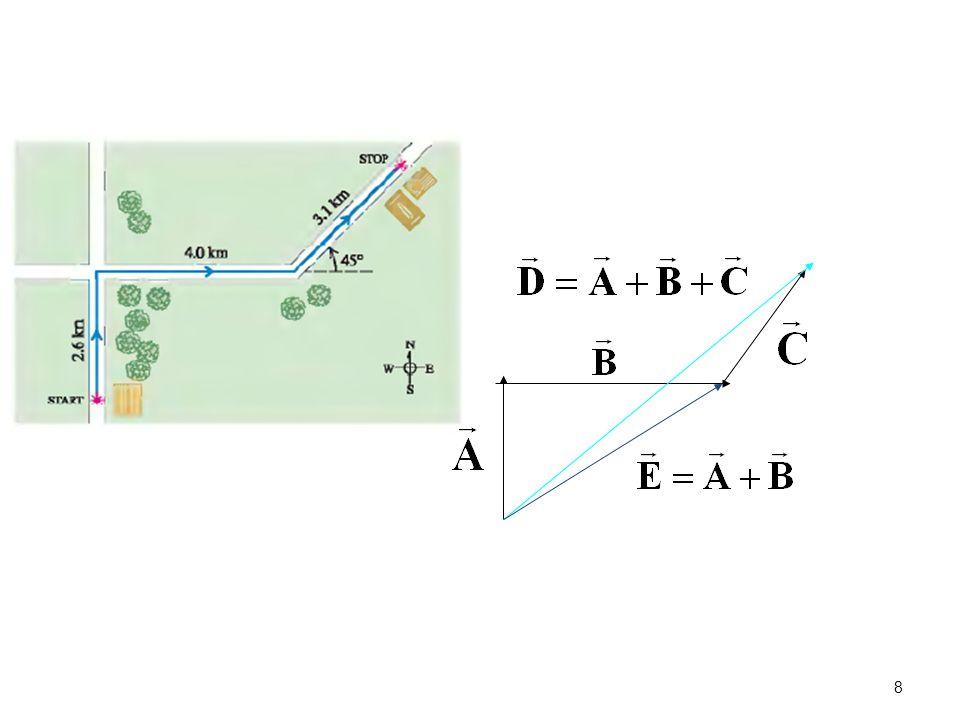Νόμοι του Newton 29 Οταν η συνισταμένη δύναμη που ασκείται σε ένα σώμα είναι μηδέν, αυτό κινείται με σταθερή ή μηδενική ταχύτητα και μηδενική επιτάχυνση.