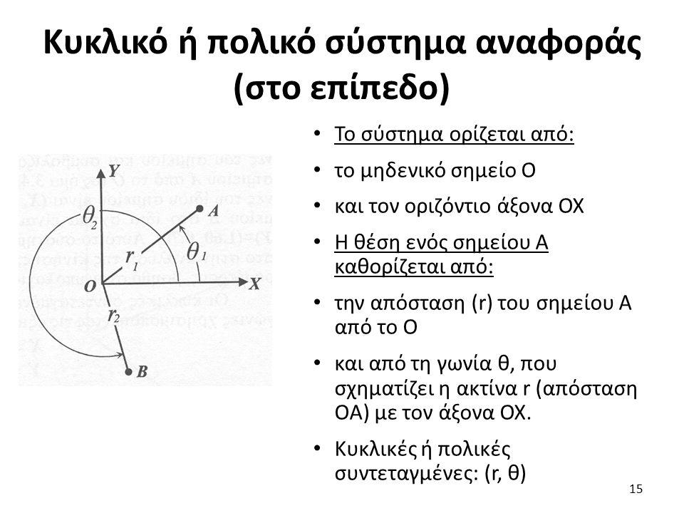 Κυκλικό ή πολικό σύστημα αναφοράς (στο επίπεδο) Το σύστημα ορίζεται από: το μηδενικό σημείο Ο και τον οριζόντιο άξονα ΟΧ Η θέση ενός σημείου Α καθορίζεται από: την απόσταση (r) του σημείου Α από το Ο και από τη γωνία θ, που σχηματίζει η ακτίνα r (απόσταση ΟΑ) με τον άξονα ΟΧ.