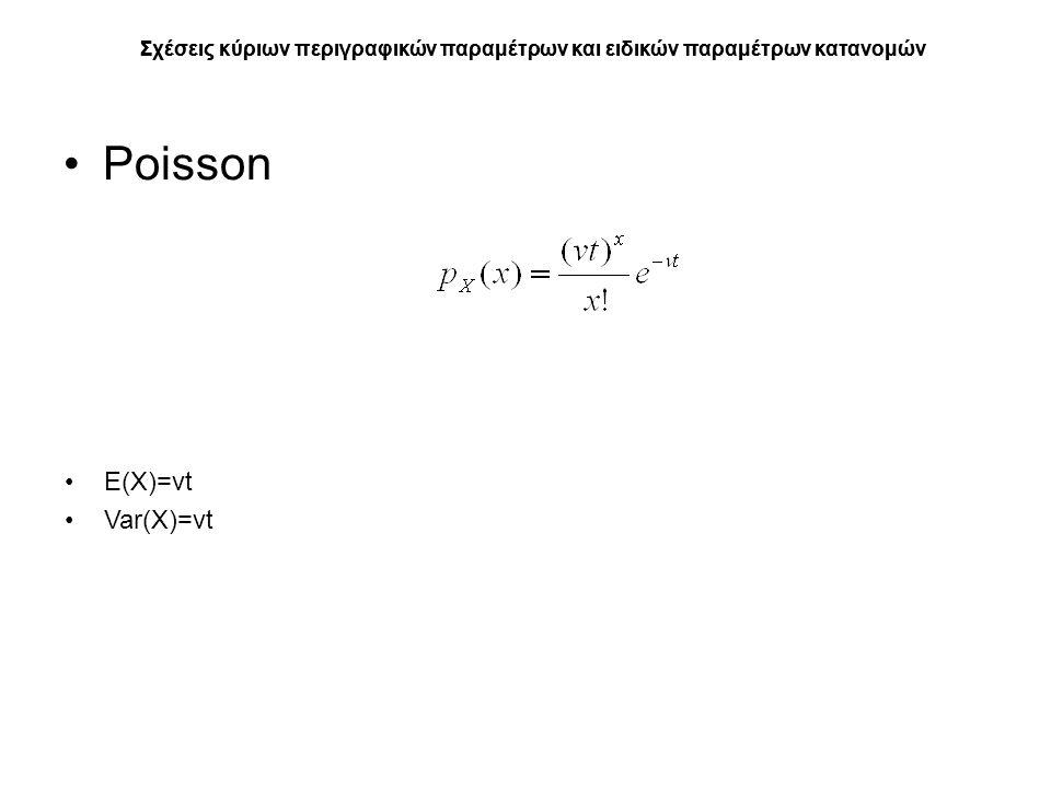 Σχέσεις κύριων περιγραφικών παραμέτρων και ειδικών παραμέτρων κατανομών Poisson Σχέσεις κύριων περιγραφικών παραμέτρων και ειδικών παραμέτρων κατανομών Ε(Χ)=νt Var(Χ)=νt