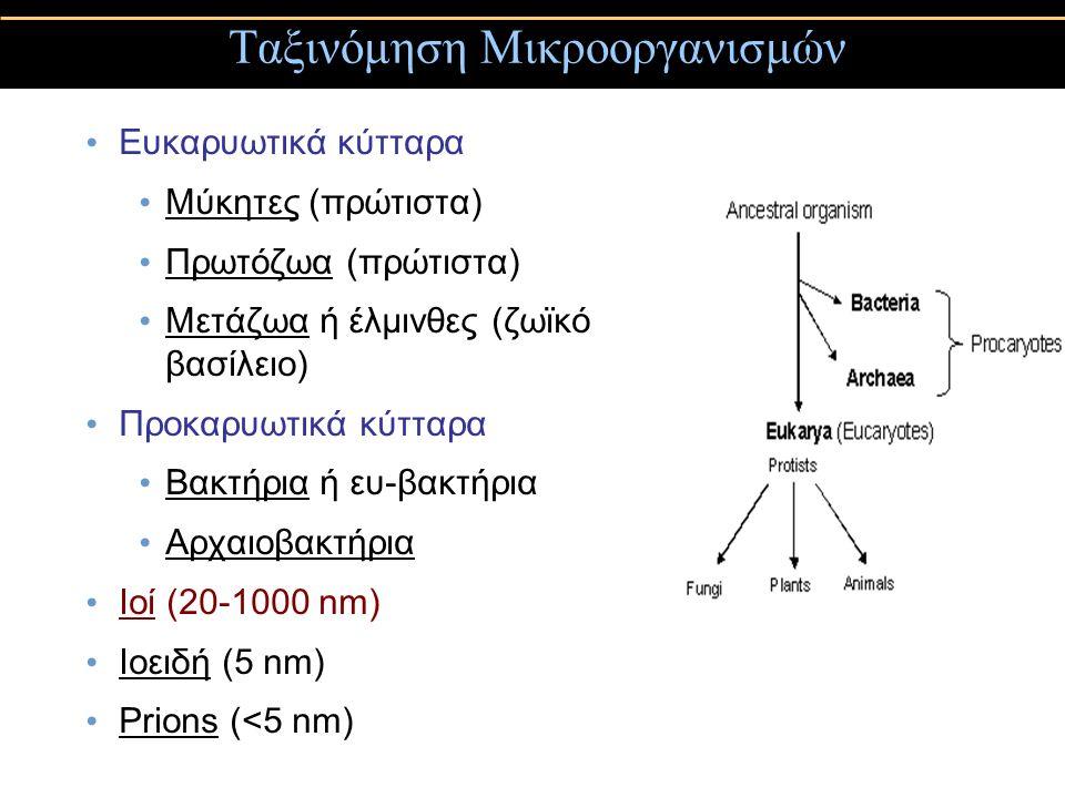 Συμμετρία των ιών Τα καψομερίδια δίνουν στην κατασκευή του ιού τη γεωμετρική του συμμετρία 1) Κυβική (πολυεδρική) συμμετρία Καψομερίδια σε εικοσάεδρα (20 τρίγωνα) σφαιρική μορφή, συνήθως δεν έχουν έλυτρο (φάκελο) 2) Ελικοειδή συμμετρία πυρηνικό οξύ με επιμήκυνση και περιέλιξη, καψομερίδια κατά μήκος της σπείρας του DNA - ραβδοειδή μορφή, όλοι έχουν έλυτρο